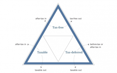 The Ultimate Guide to Tax Diversification