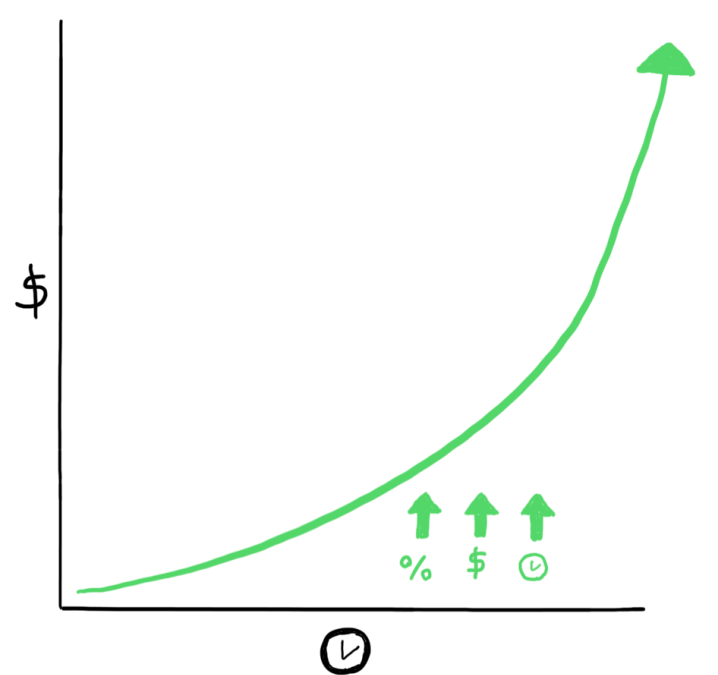 The Value of Financial Planning: Your Personal Wealth Curve